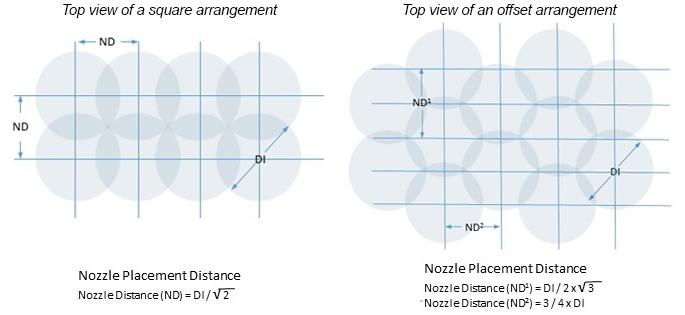Steinen Nozzle Placement Distance